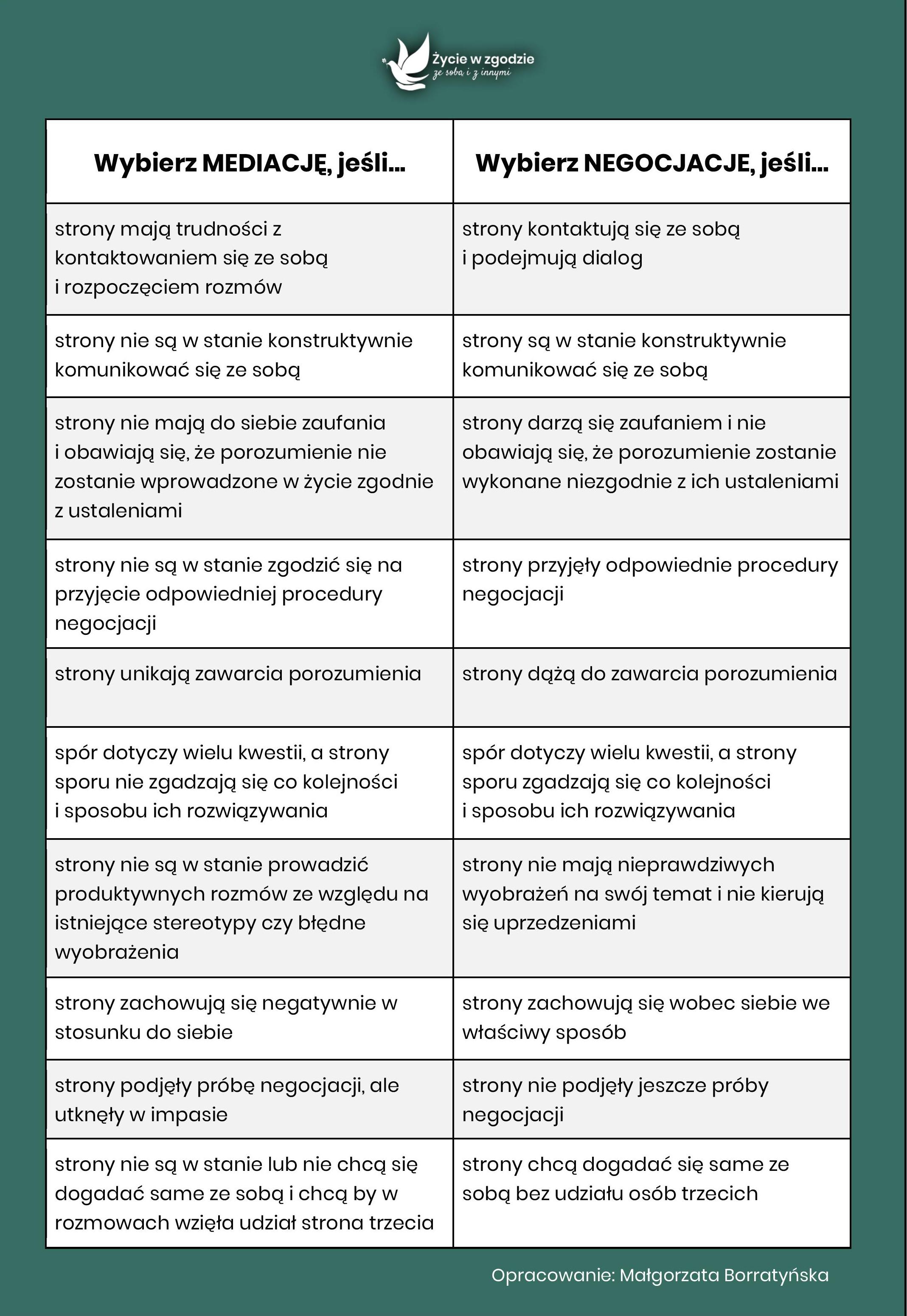 Mediacja a negocjacje - porównanie