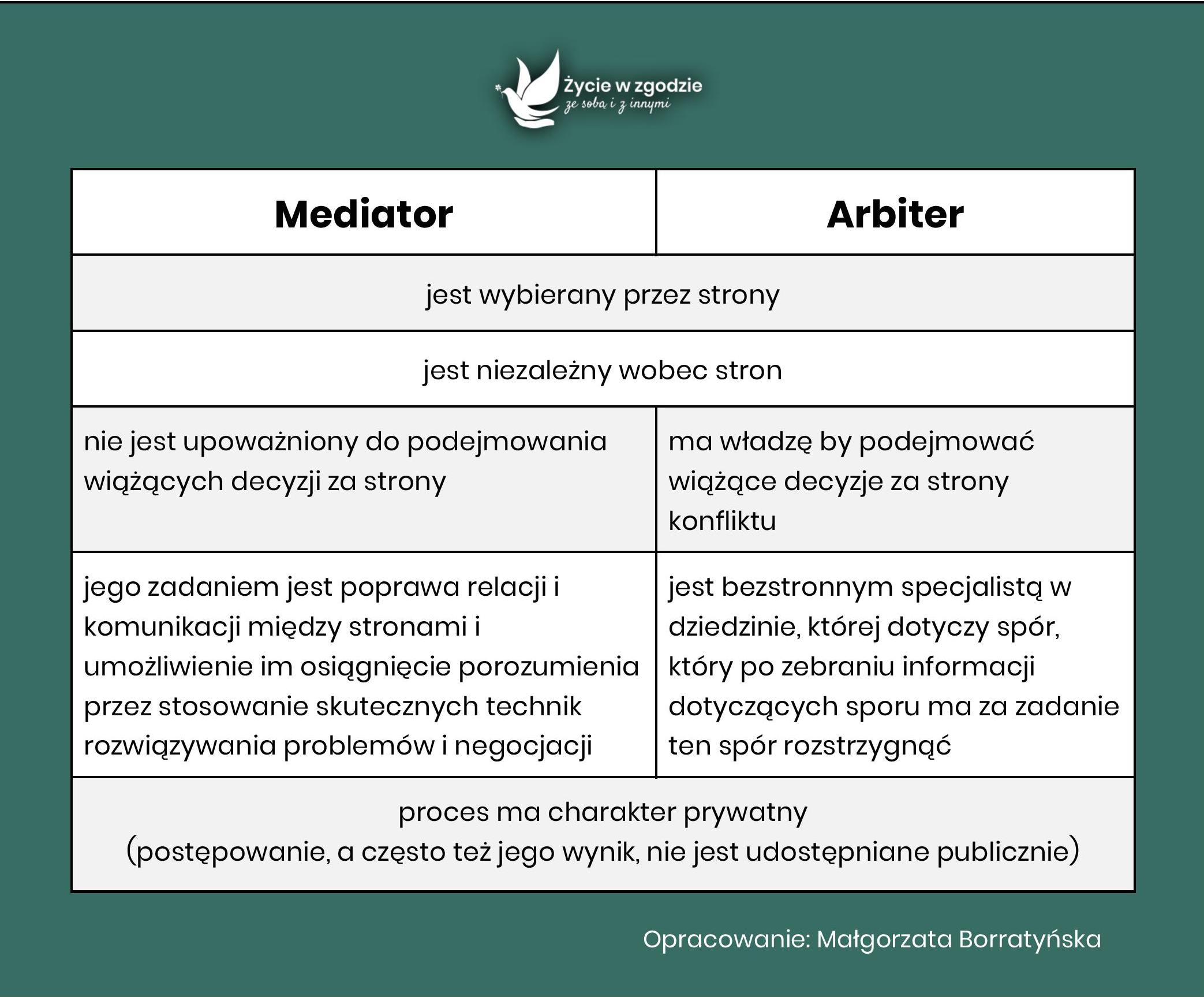 Mediator a arbiter - porównanie